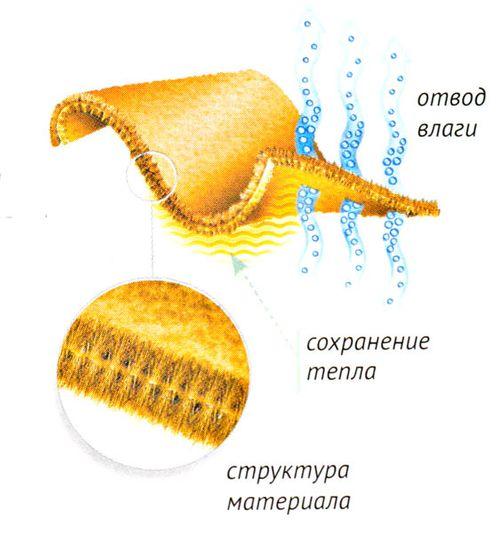 Функция термобелья